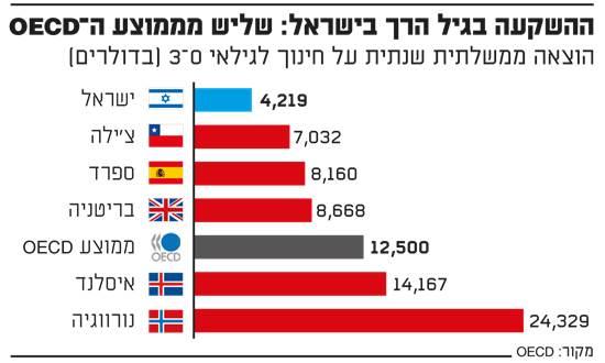 ההשקעה בגיל הרך בישראל