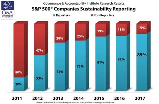 אחוז החברות במדד S&P500 המדווחות לפי קריטריוני ESG/מקור: www.ga-institute.com