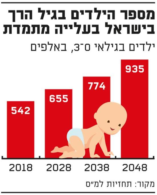 מספר הילדים בגיל הרך