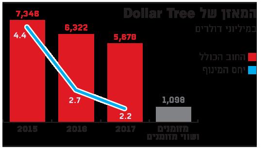 המאזן של_Dollar Tree