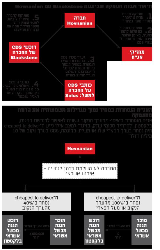 תיאור מבנה העסקה שביצעה Blackstone עם Hovnanian