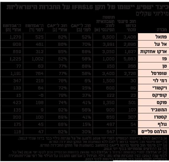 כיצד ישפיע יישומו של תקן IFRS16 על החברות הישראליות