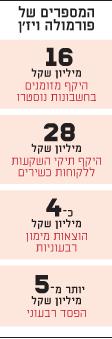 המספרים של פורמולה ויז'ן