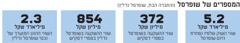 המספרים של שופרסל