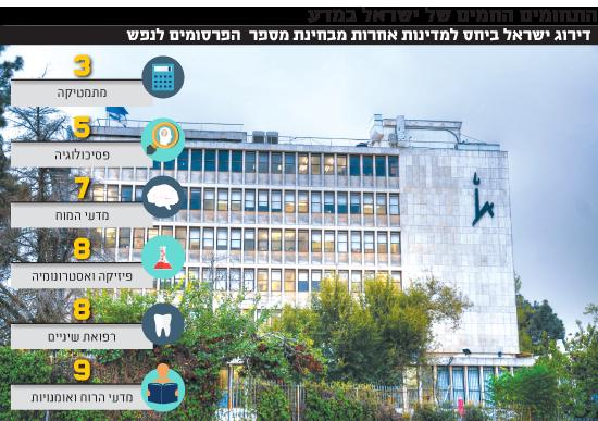 התחומים החמים של ישראל במדע
