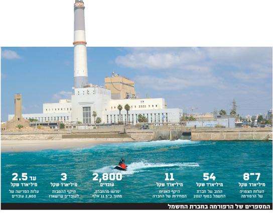 המספרים של הרפורמה של חברת החשמל