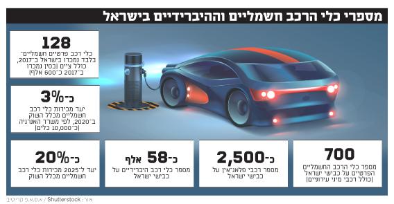 מספר כלי הרכב החשמליים