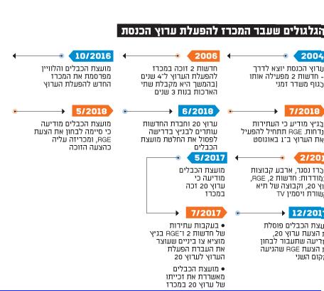 הגלגולים שעבר המכרז להפעלת ערוץ הכנסת