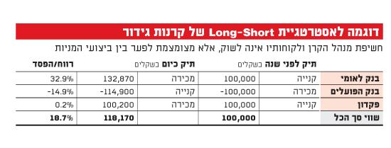 דוגמא לאסטרטגיית LONG SHORT