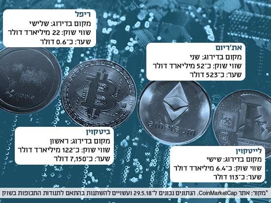 המטבעות הדיגיטליים המצליחים בעולם