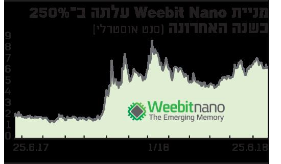 מניית Weebit Nano