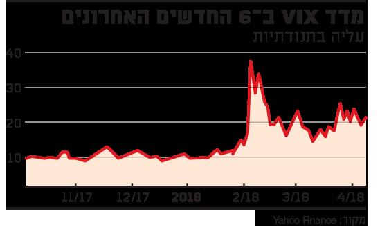 מדד VIX