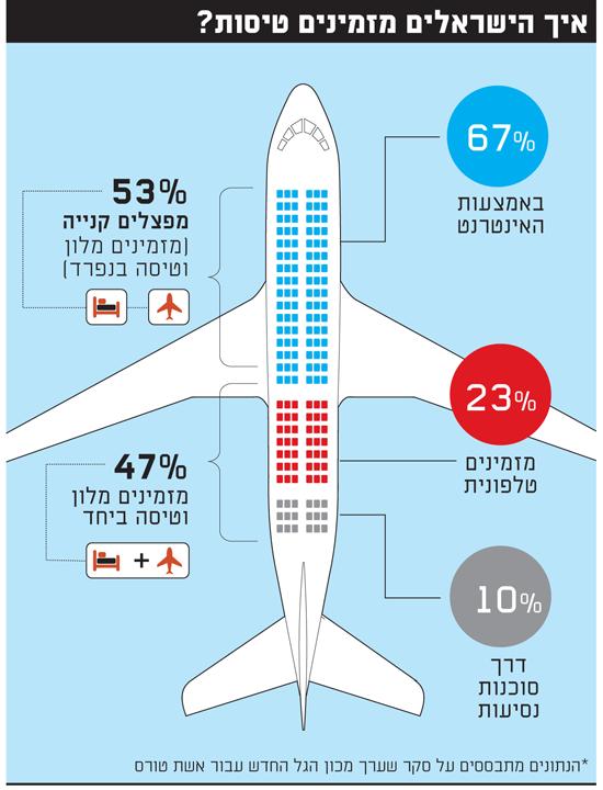 איך הישראלים מזמינים טיסות