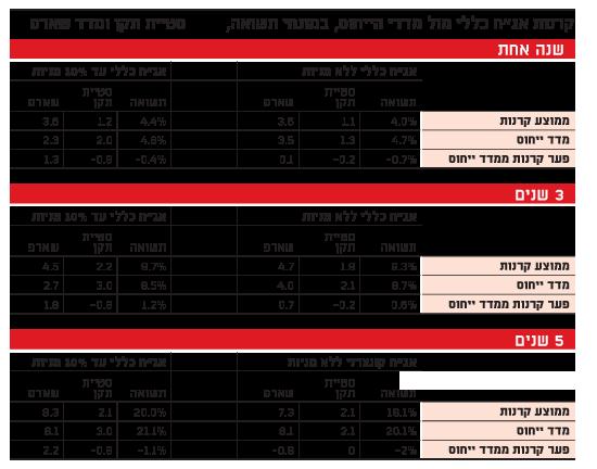 קרנות אגח כללי מול מדדי הייחוס, במונחי תשואה, סטיית תקן ומדד שארפף