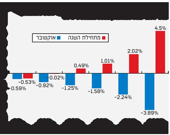 מדדי אג'יו לתיקים המנוהלים: לקראת המבחן של תפיסת ההשקעות המודרנית