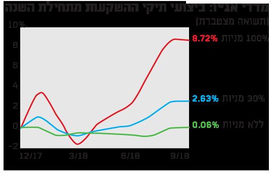 מדדי אג'יו: ביצועי תיקי ההשקעות מתחילת השנה