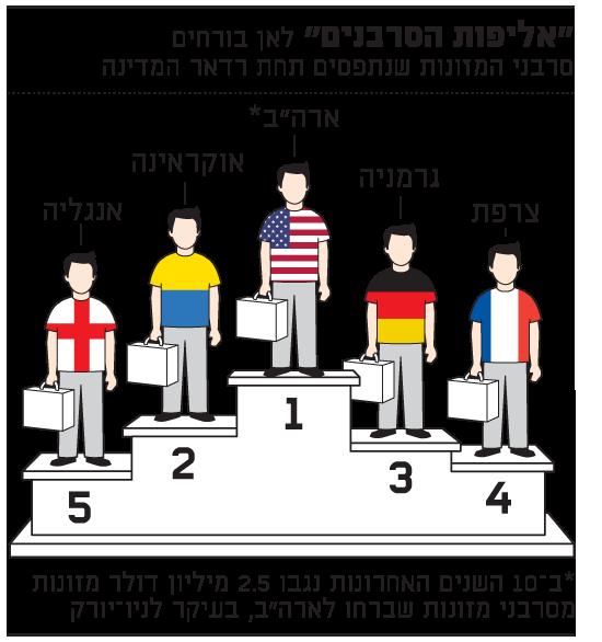 אליפות הסרבנים