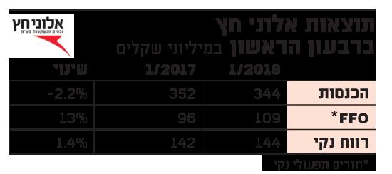 תוצאות אלוני חץ 24.5.18