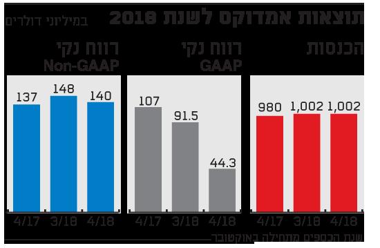תוצאות אמדוקס לשנת 2018
