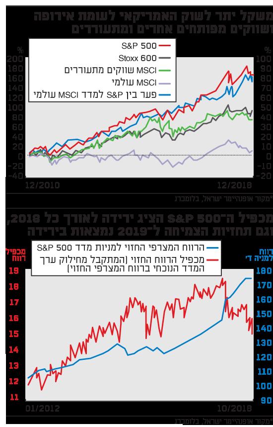 משקל יתר לשוק האמריקאי לעומת אירופה ושווקים מפותחים אחרים