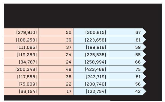 רשויות מקומיות יהודיות לעומת ערביות