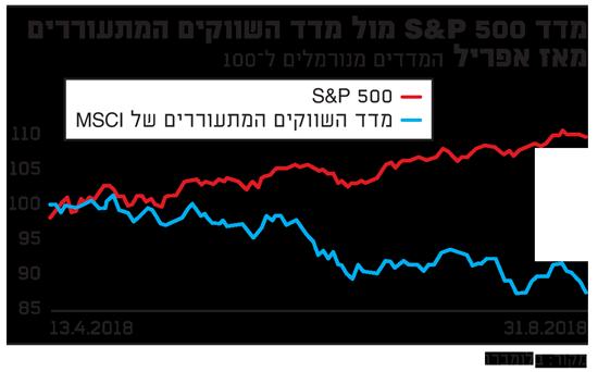 מדד S&P 500 מול מדד השווקים