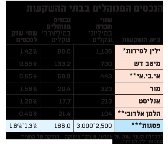 הנכסים המנוהלים בבתי ההשקעות