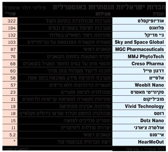 חברות ישראליות הנסחרות באוסטרליה