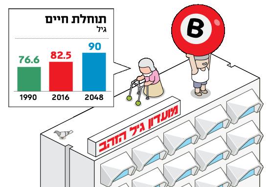ישראל 2048