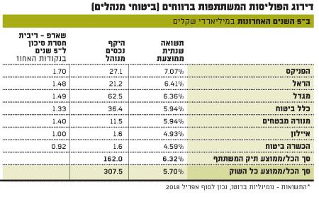 דירוג הפוליסות המשתתפות ברווחים ב5 השנים האחרונות (ביטוחי מנהלים)