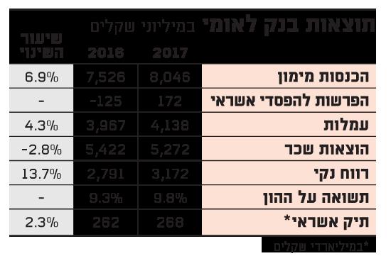 תוצאות בנק לאומי 3-18