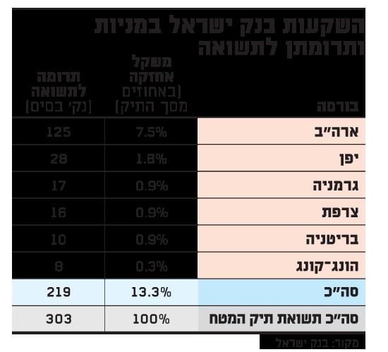 השקעות בנק ישראל במניות ותרומתן לתשואה