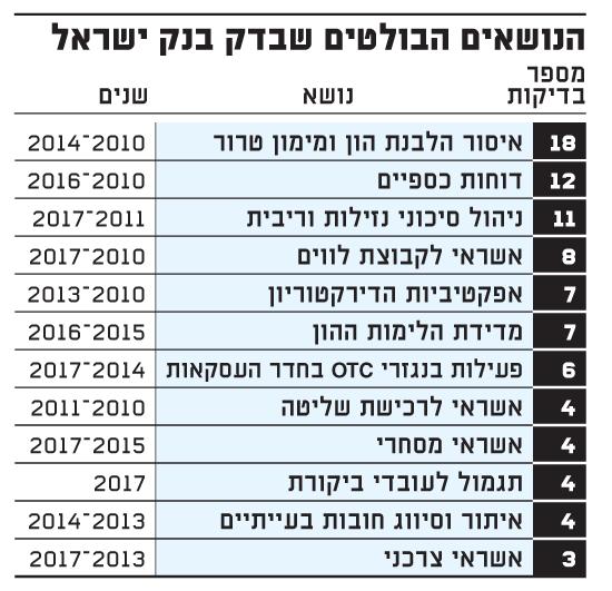 הנושאים הבולטים שבדק בנק ישראל