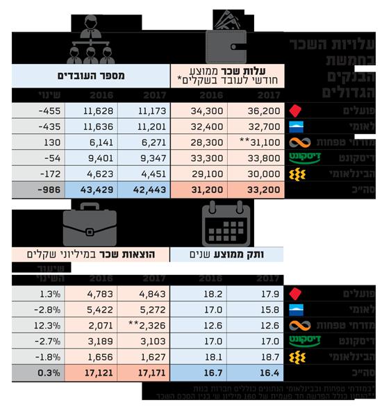 עלויות השכר בבנקים