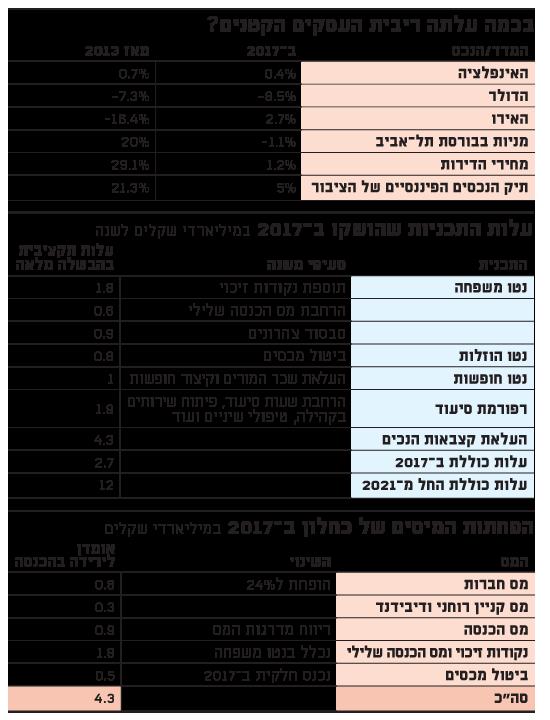 דוח בנק ישראל-א