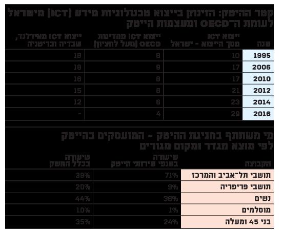 דוח בנק ישראל ב
