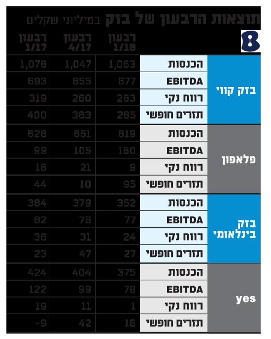 תוצאות הרבעון של בזק 5-18