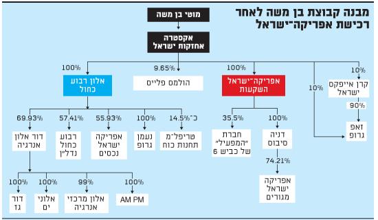 מבנה קבוצת בן משה לאחר רכישת אפריקה-ישראל