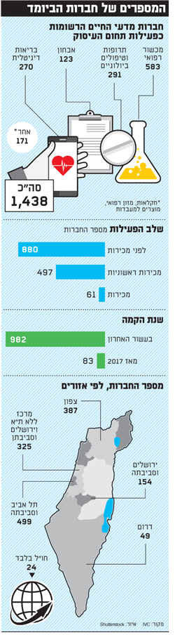 המספרים של חברות הניומד