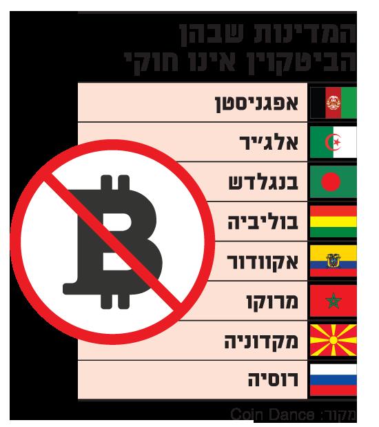 המדינות שבהן הביטקוין אינו חוקי