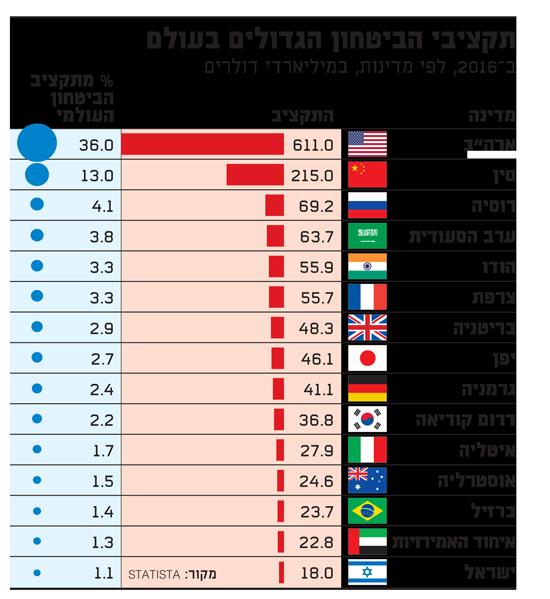 תקציבי הביטחון הגדולים בעולם