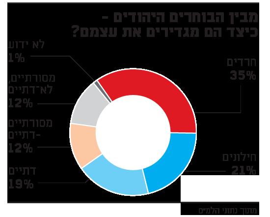 מבין הבוחרים היהודים