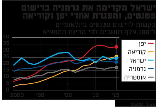 ישראל מקדימה את גרמניה ברישום פטנטים