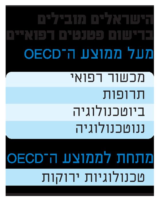 הישראלים מובילים ברישום פטנטים רפואיים