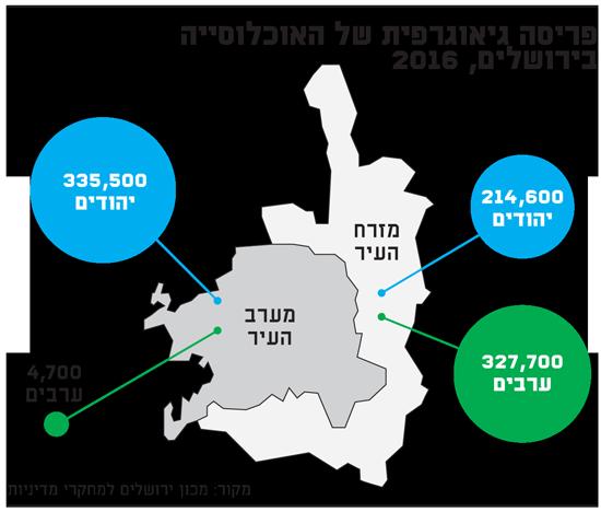 פריסה גיאוגרפית של האוכלוסייה בירושלים