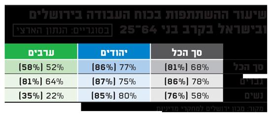 שיעור ההשתתפות בכוח העבודה בירושלים