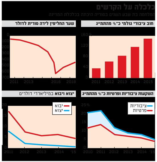 כלכלה על הקרשים-סוריה