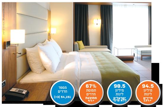 מקור: סיכום מחצית 2018 (ינואר-יוני) של התאחדות המלונות