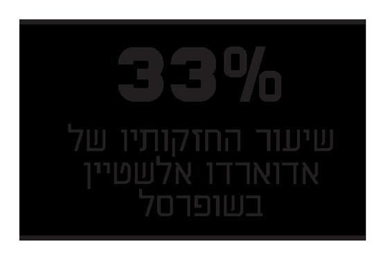 """התפתחות בפרשת שופרסל: היו""""ר המודח  ישראל ברמן זומן לבירור ברשות ניירות ערך"""