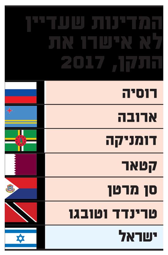 המדינות שעדיין לא אישרו את התקן